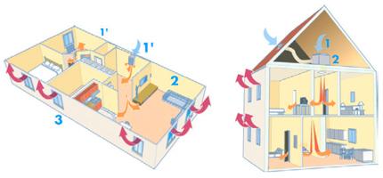 humedades condensacion casa